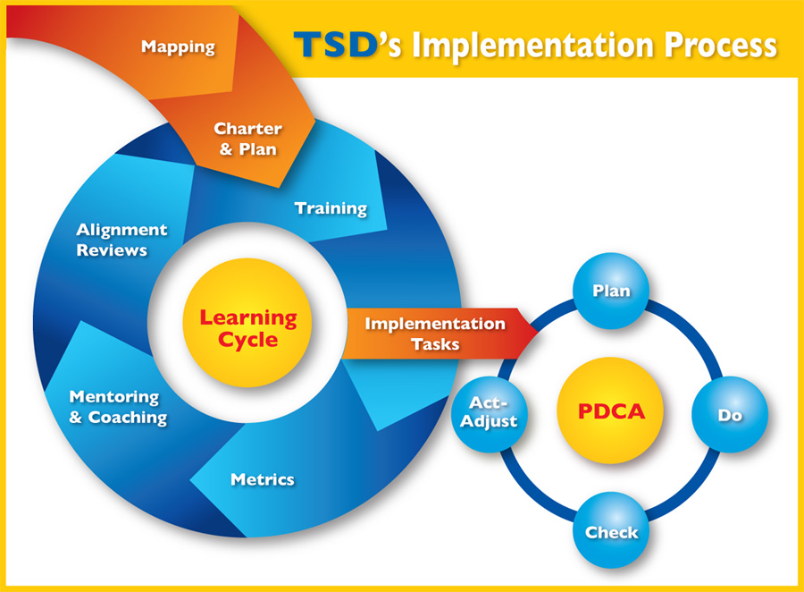 Lean continuous process improvement consulting implementation process